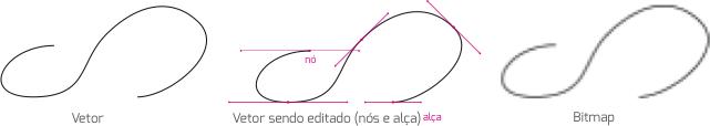 Vetor constituido de pontos que indicam onde se inicia e encerra uma linha